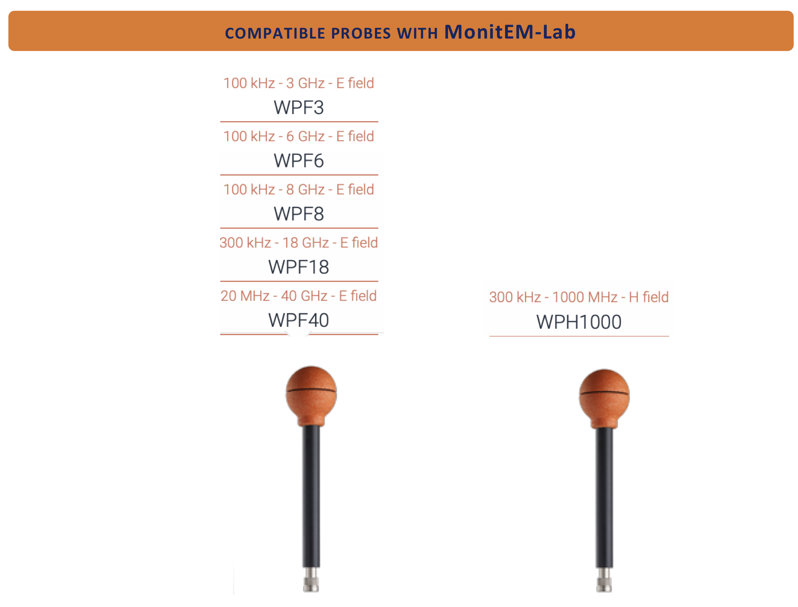 Compatible probes with MonitEM-Lab