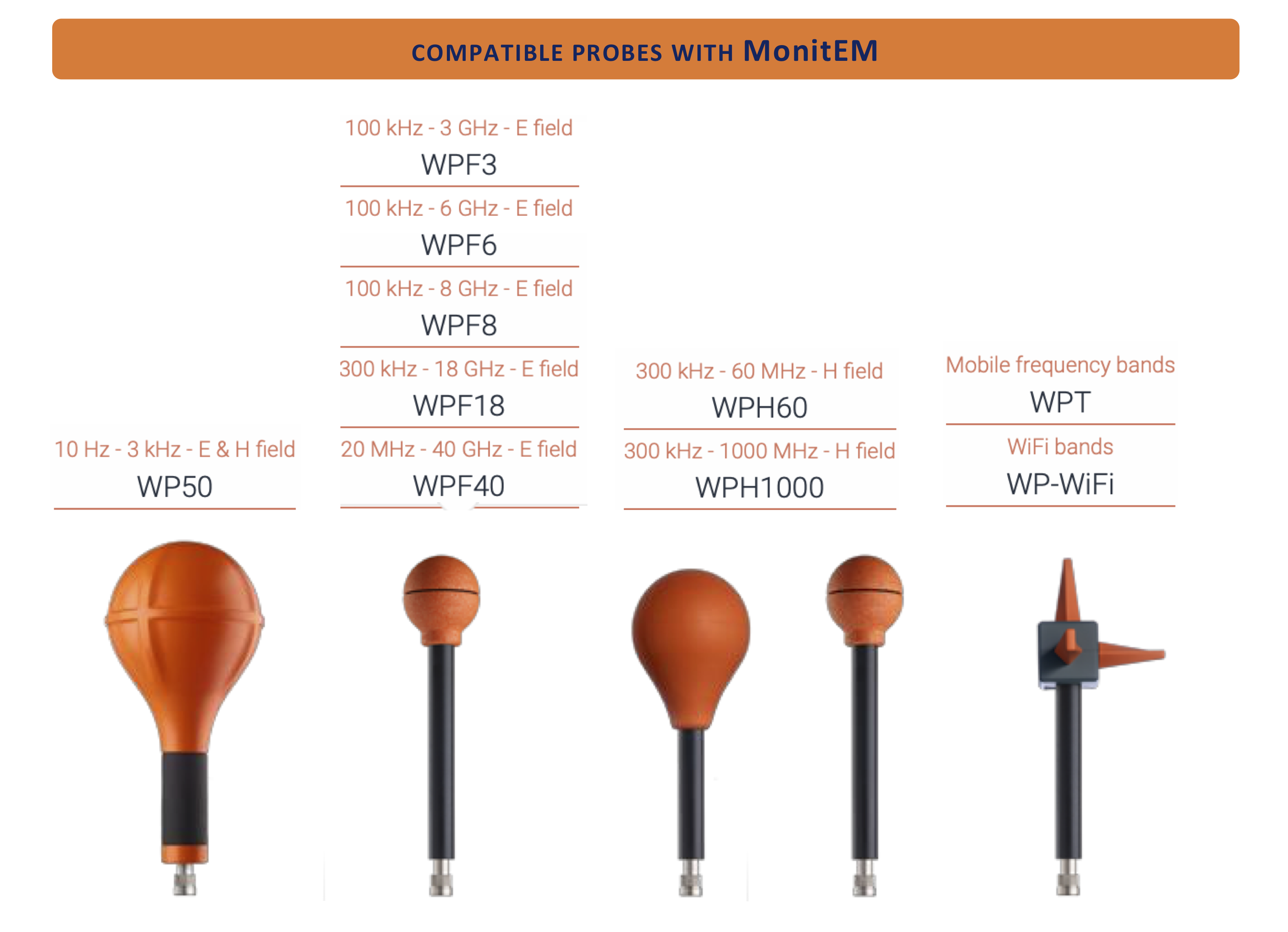 Compatible probes with MonitEM